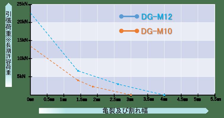 DGアンカー(正式名称:両刃拡底アンカー)