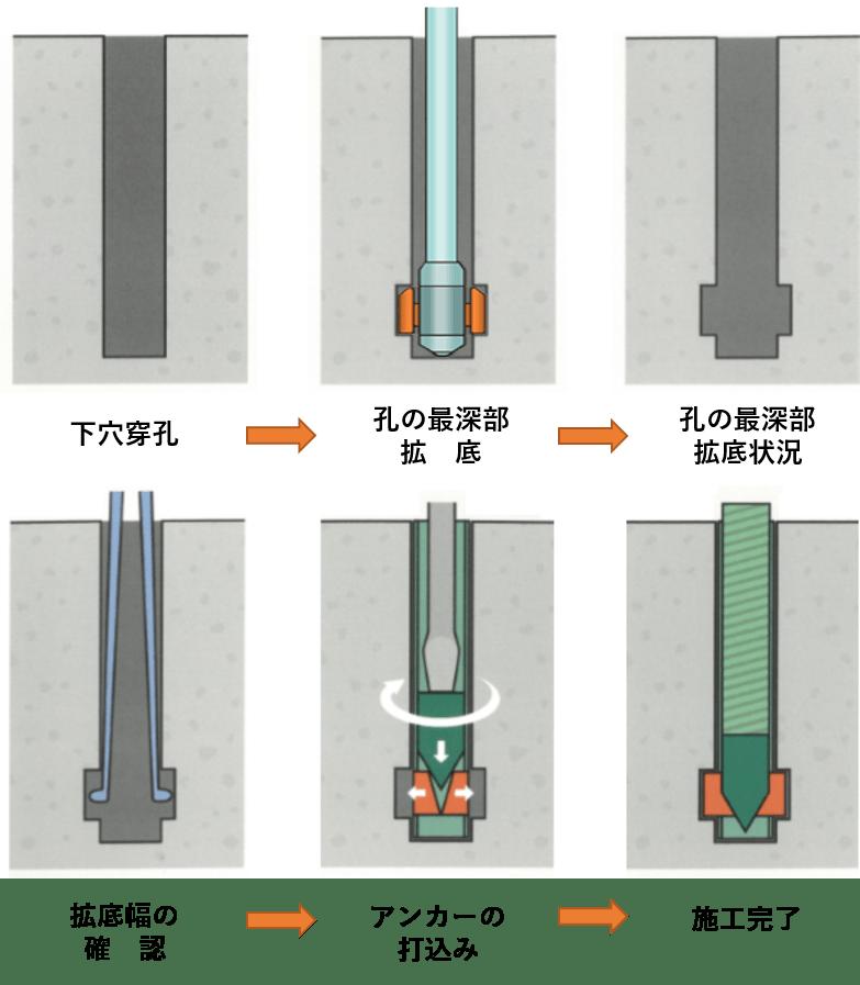 DGアンカー(正式名称:両刃拡底アンカー)施工図