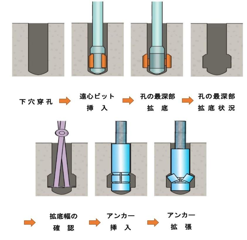 フジタ式拡底アンカーの逆エッジ型拡底アンカー施工図1.下穴穿孔2.遠心ビット挿入3.孔の最深部拡底4.孔の最深部拡底状況5.拡底幅の確認6.アンカー挿入7.アンカー拡張