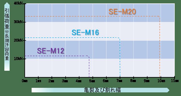 フジタ式拡底アンカーの逆エッジ型拡底アンカーひび割れ試験結果