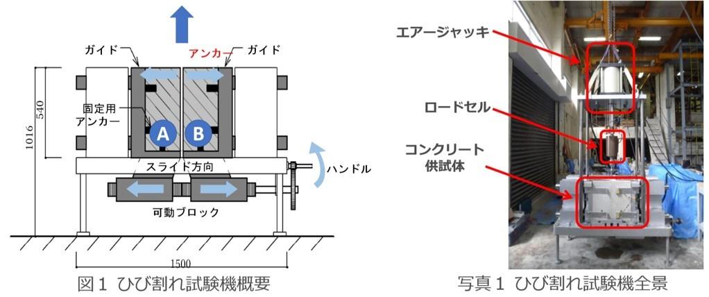 フジタ式拡底アンカーの逆エッジ型拡底アンカー亀裂及ひび割れ対応力試験