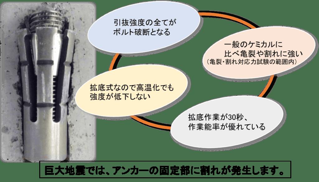 拡底式ケミカル・アンカー