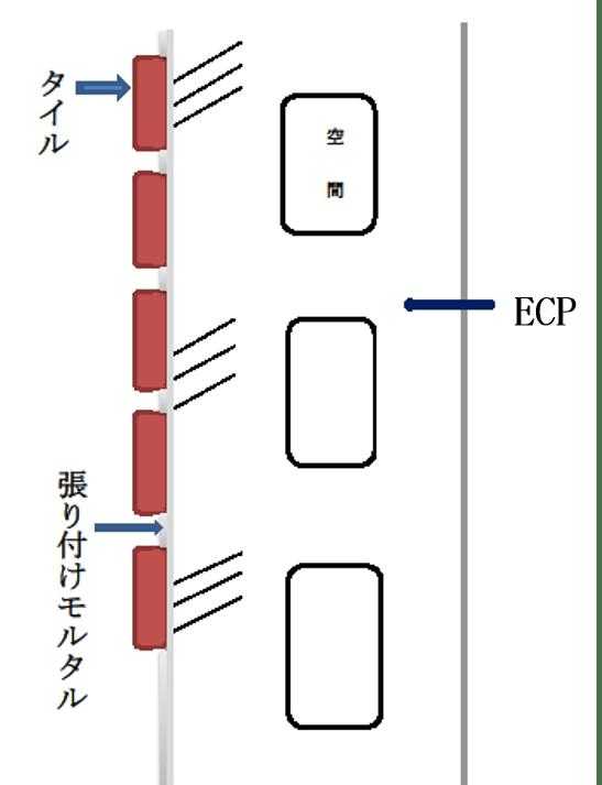 ECP(押出成型セメント板)にタイルを張り付けた壁