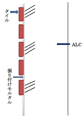 2-3. ALC板にタイルを張り付けた壁