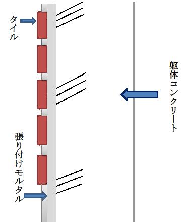 2-4. 直に張り付けた壁