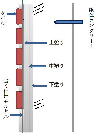 2-5. RC構造の壁