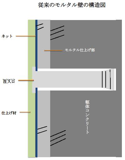 従来のモルタル壁の構造図