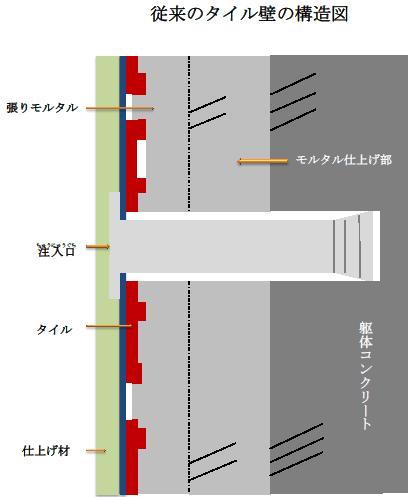 従来のタイル壁の構造図