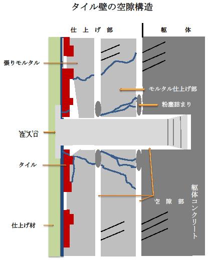 タイル壁の空隙構造