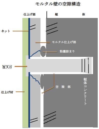 モルタル壁空隙構造