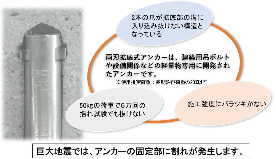 DGアンカー(正式名称:両刃拡底アンカー)両刃拡底式アンカーは、建築用吊ボルトや設備関係などの軽量物専用に開発されたアンカーです。1.2本の爪が拡底部の溝に 入り込み抜けない構造と なっている2.施工強度にバラツキがない3.50㎏の荷重で6万回の 揺れ試験でも抜けない